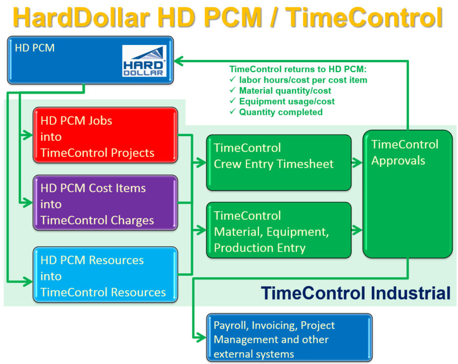 HardDollar HD PCM and TimeControl