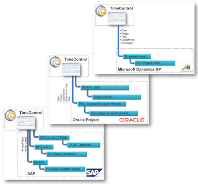 TimeControl to Microsoft Dynamics, Oracle Project, SAP
